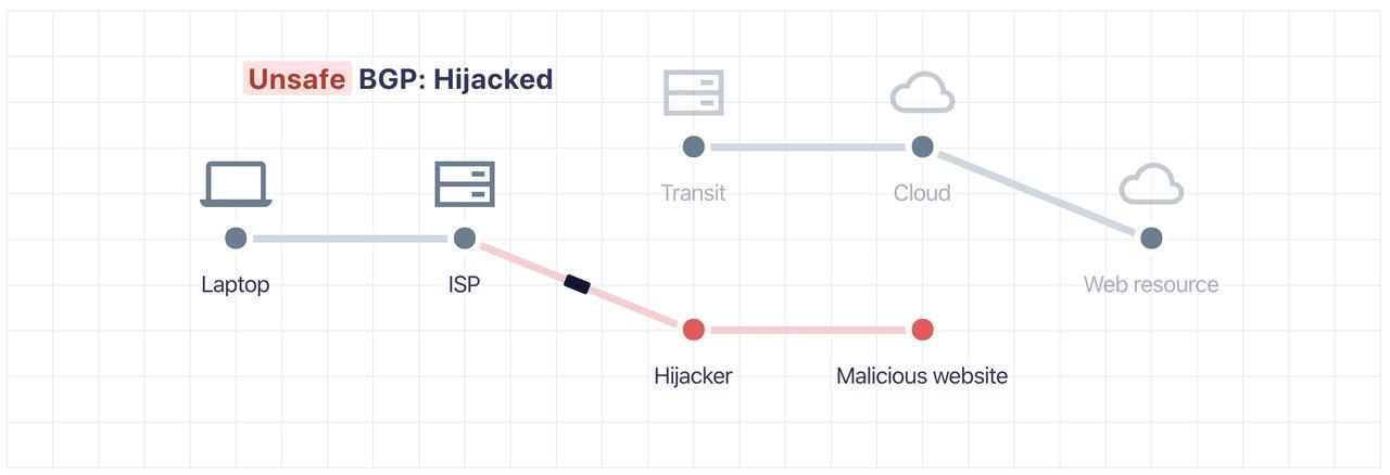 Cloudflare släpper BGP-verktyg