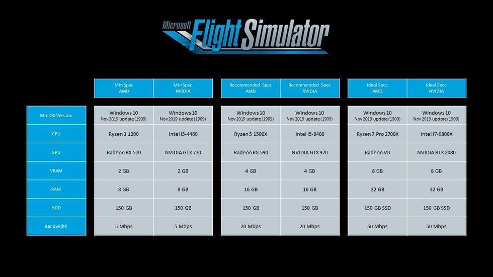 Specskrav för Microsoft Flight Simulator 2020 släppta