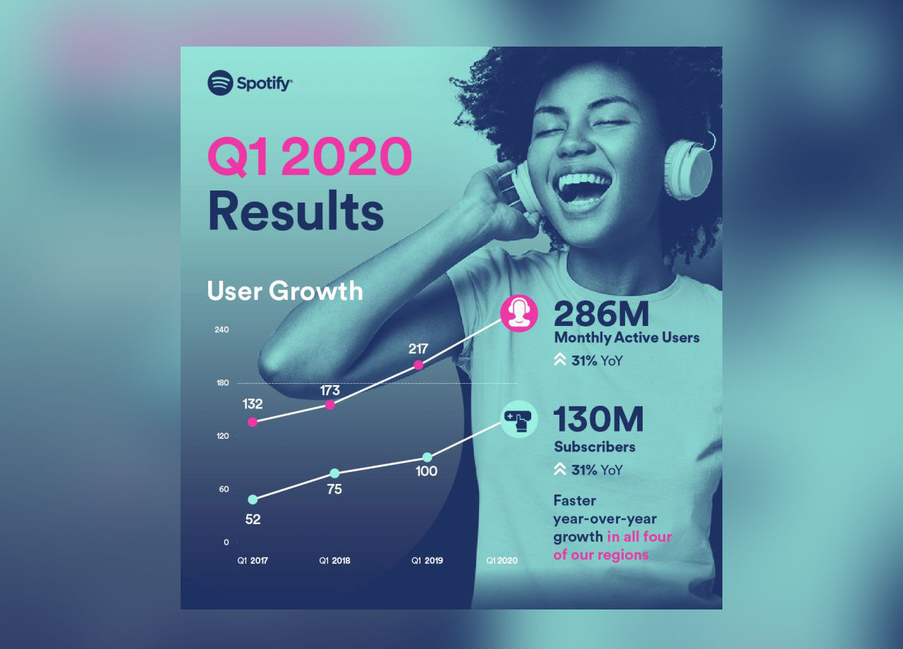 Spotify har nu 130 miljoner betalande användare