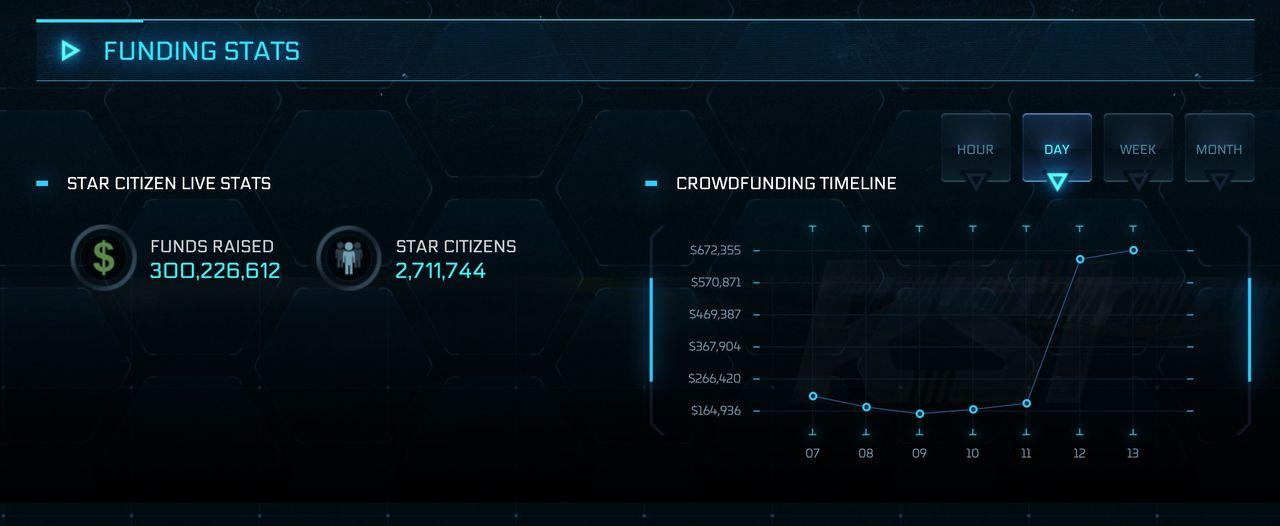 Star Citizen har dragit in mer än 300 000 000 dollar