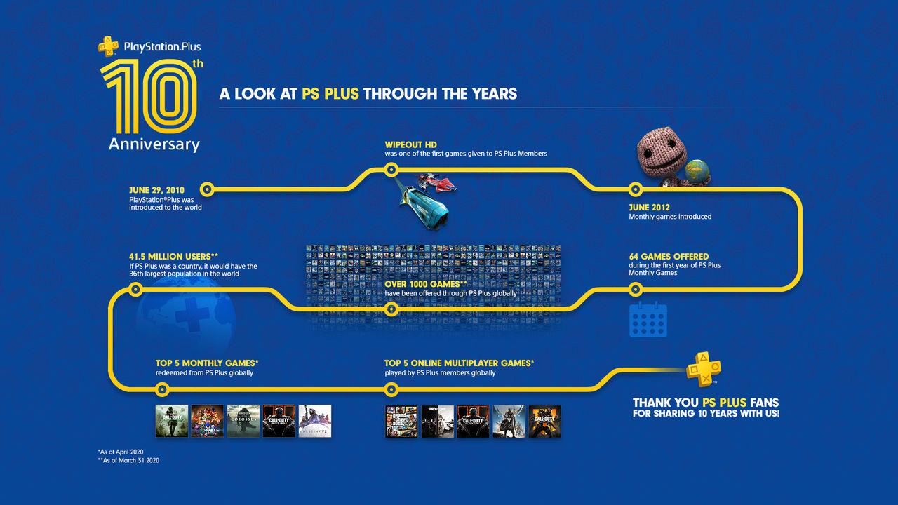 Basket, äventyr och berättelse när PS Plus firar tio år
