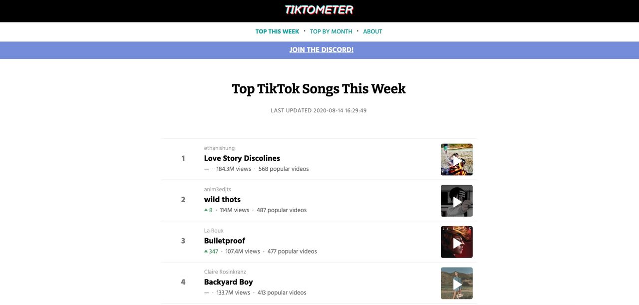 Håll koll på vilka låtar som trendar på TikTok