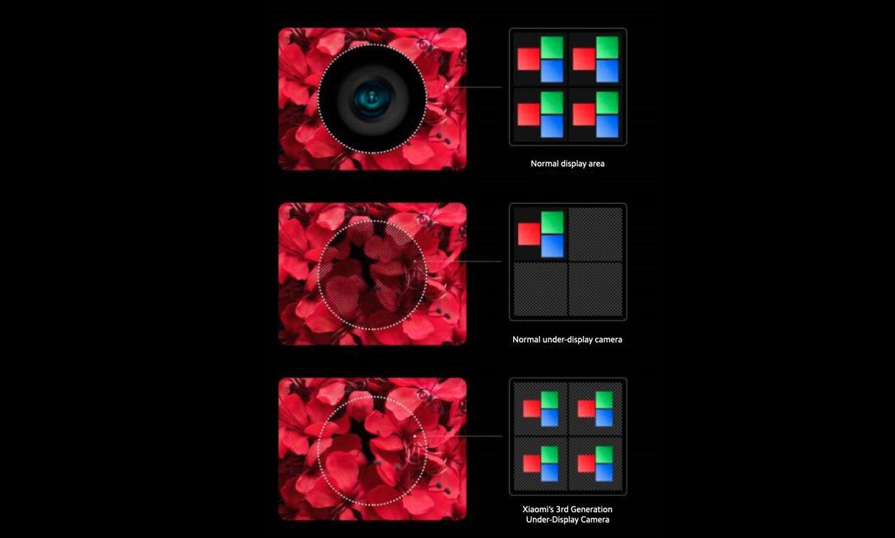 Xiaomis kamera under skärmen börjar massproduceras nästa år