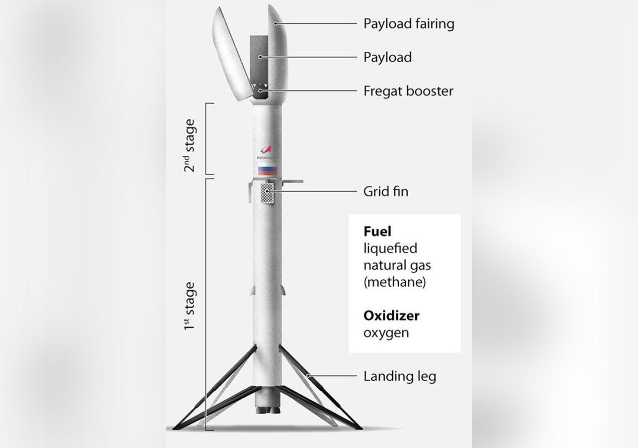 Ryssland ska utveckla återanvändingsbar raket