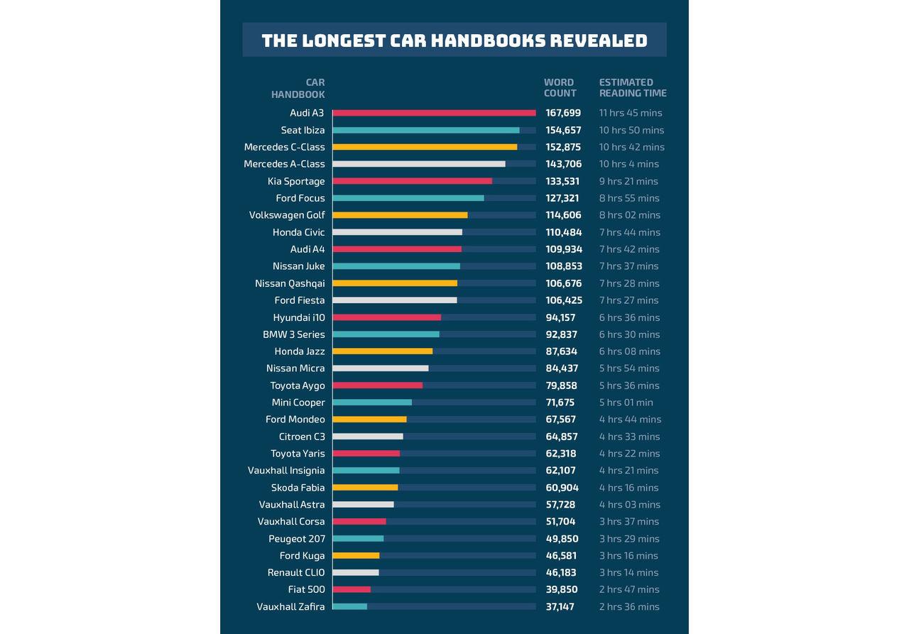 Ägarmanualen till bilen tar i genomsnitt sex timmar att läsa