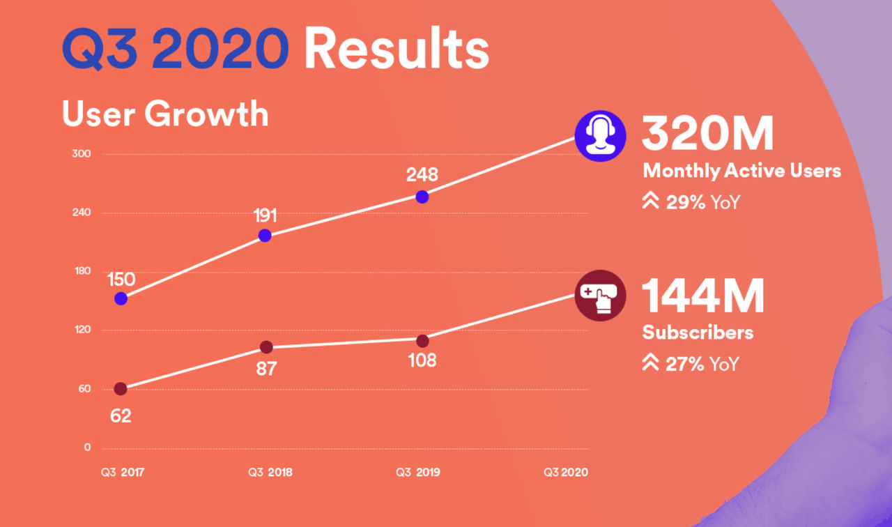 Spotify har nu 320 miljoner användare