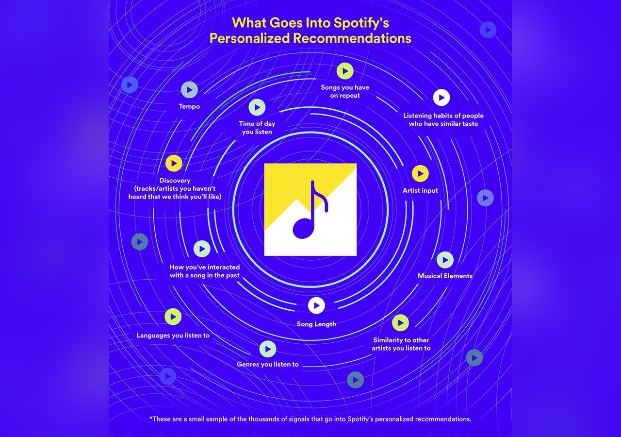 Spotify ger artister möjlighet att påverka rekommendationer