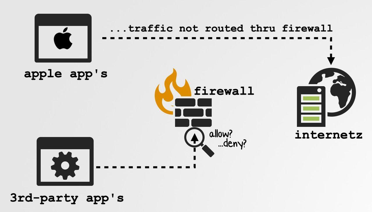 Apples egna appar skippar brandväggar och VPN i Big Sur