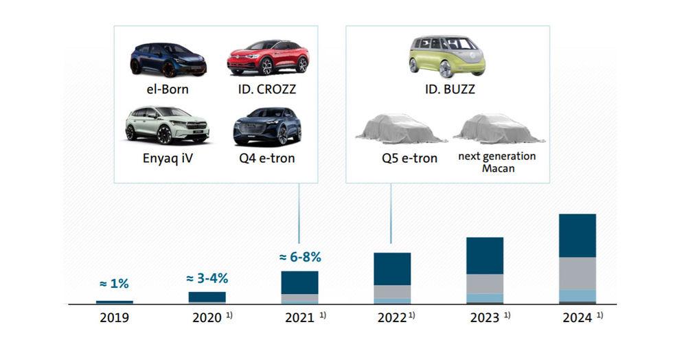 Audi Q5 e-Tron och eldriven Porsche Macan kommer 2022