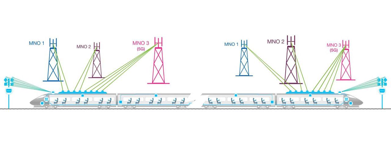 KTH fixar rekordsnabb 5G-uppkoppling på SJ-tåg