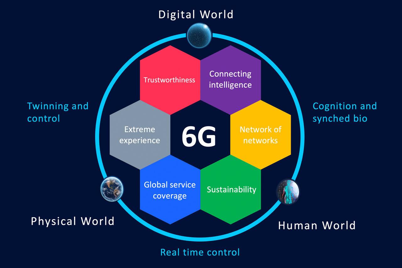 Nokia leder EU:s 6G-projekt Hexa-X