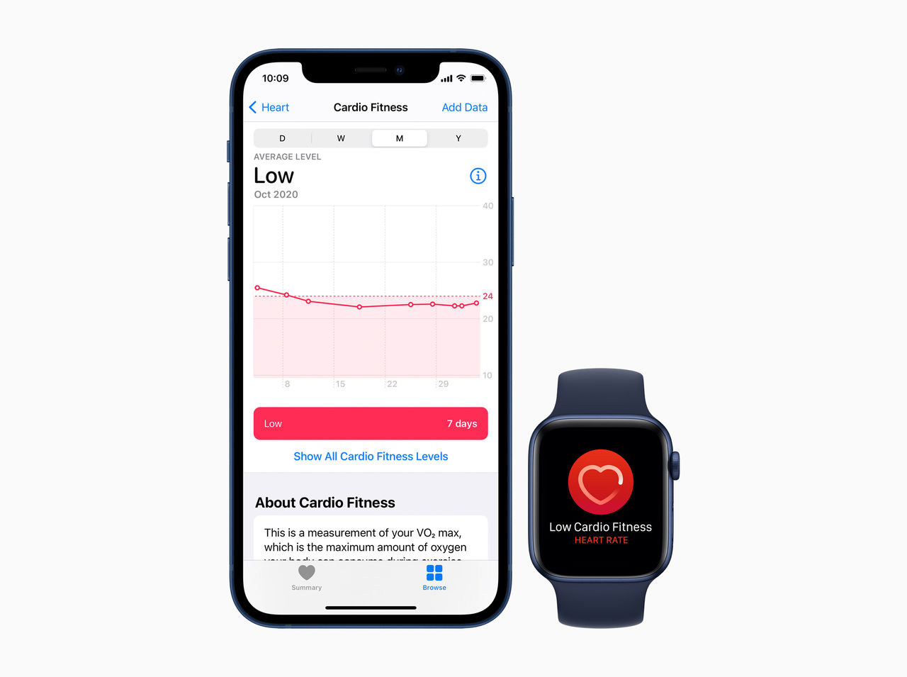 Apple Watch börjar visa låg syreupptagningsförmåga