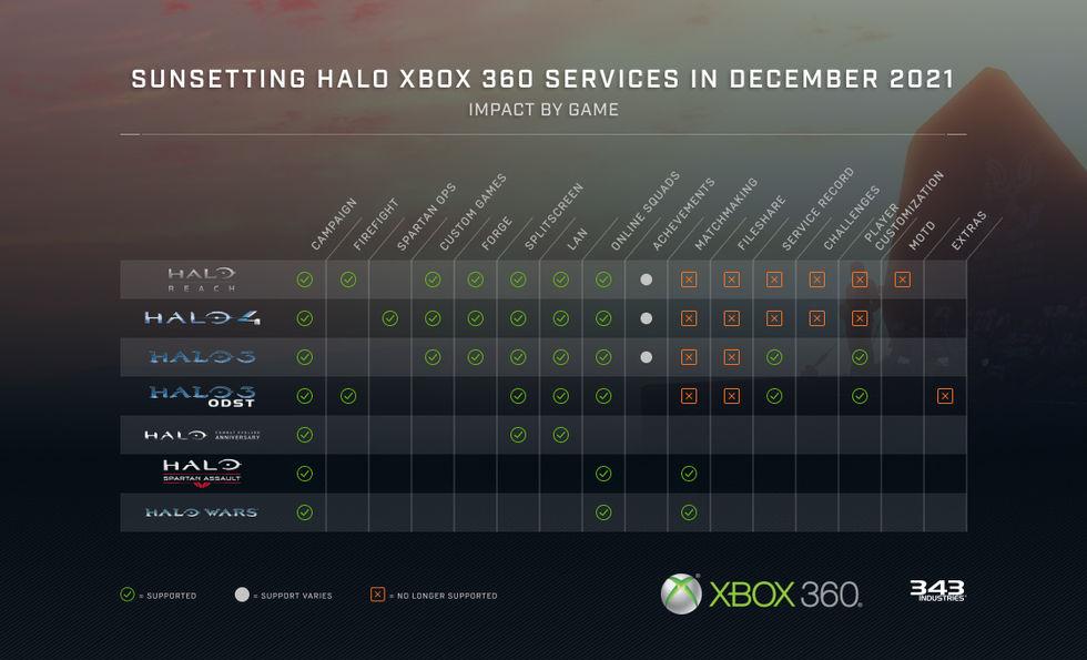 Xbox 360-servrarna för Halo stängs ner