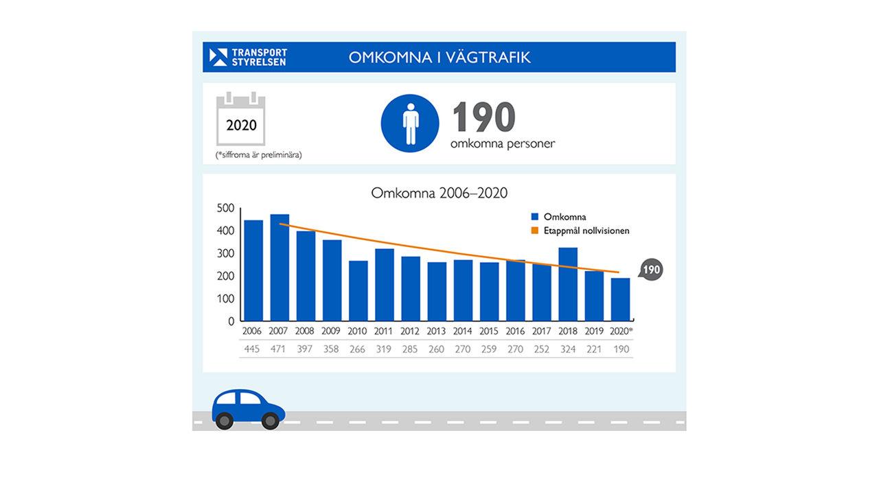Färre personer omkom i vägtrafiken förra året