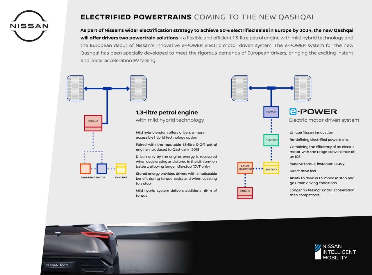 Dessa drivlinor kommer nya Nissan Qashqai att få