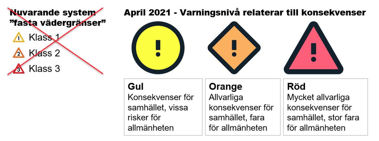Nu börjar SMHI testa sitt nya varningssystem