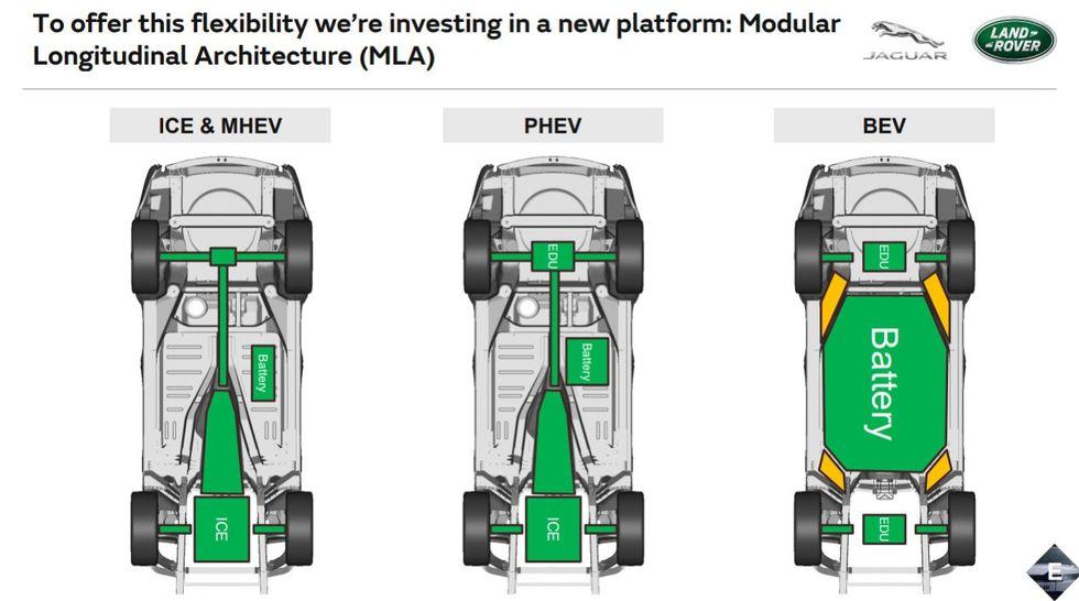 Jaguar Land Rover stoppar utvecklingen av MLA-plattformen