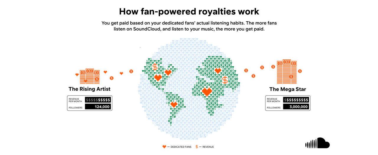 SoundCloud testar ny ersättningmodell