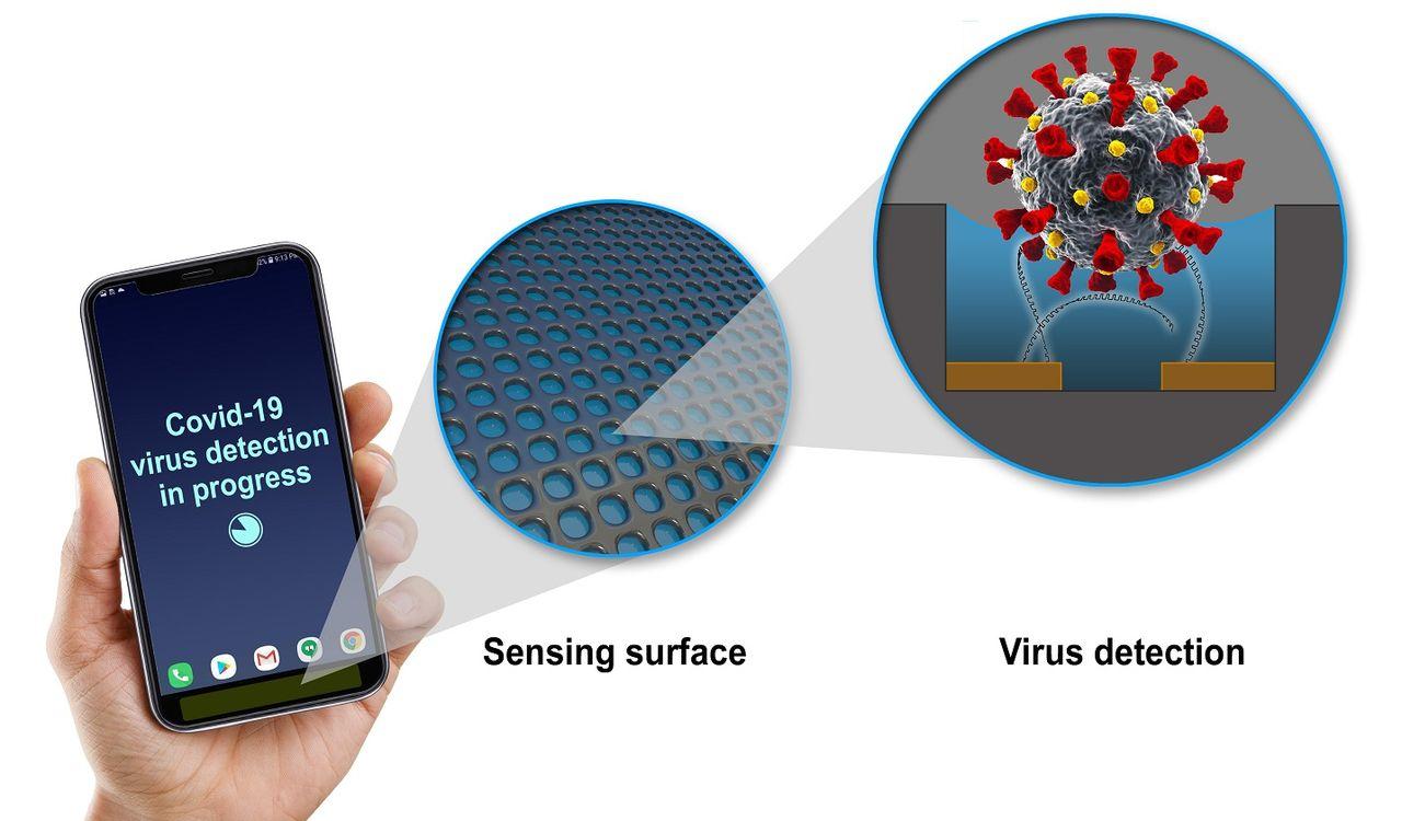 GE satsar på att utveckla covid-19-sensorer för mobiler
