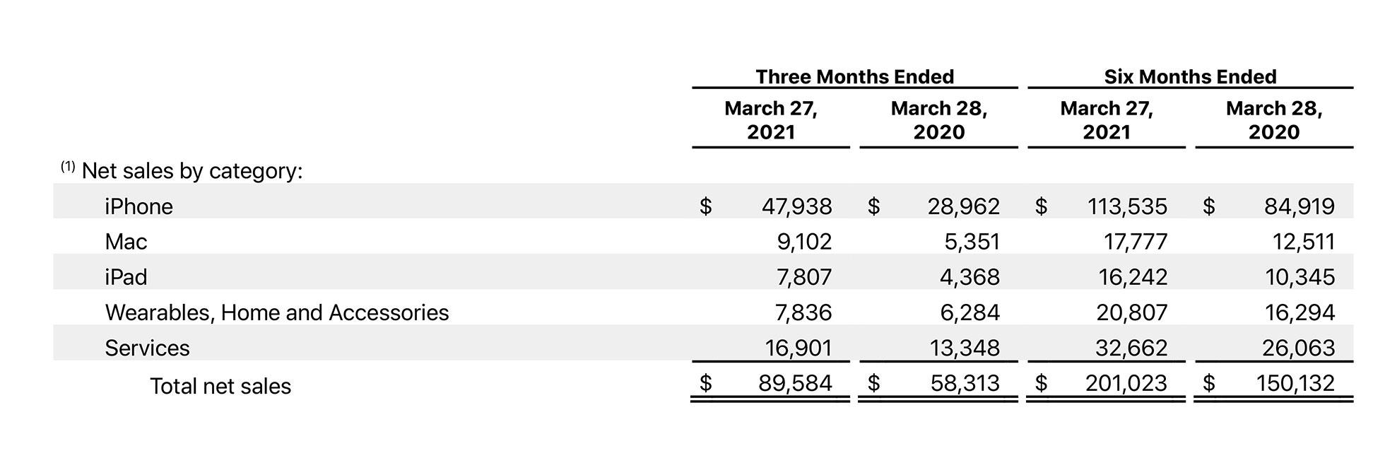 Apple sålde en herrans massa saker förra kvartalet iPhone 12 säljer larvigt bra