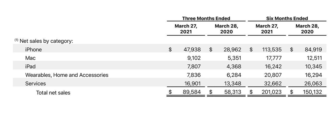 Apple sålde en herrans massa saker förra kvartalet