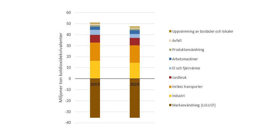 Svenska klimatutsläpp minskade rekordmycket under 2020