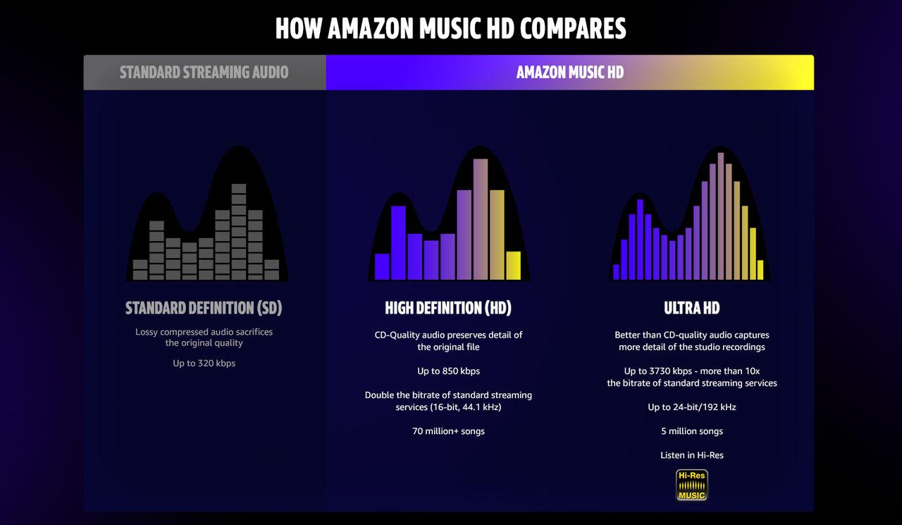 Amazon Music HD slutar kosta extra