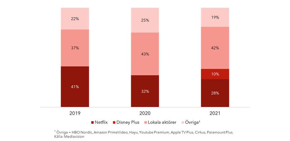 Netflix tappar marknadsandelar i Sverige