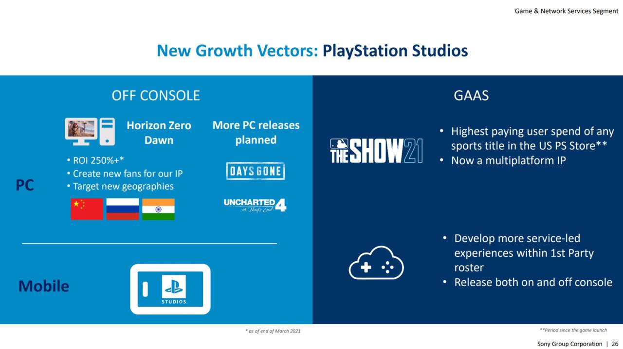 Sony listar Uncharted 4 för Windows