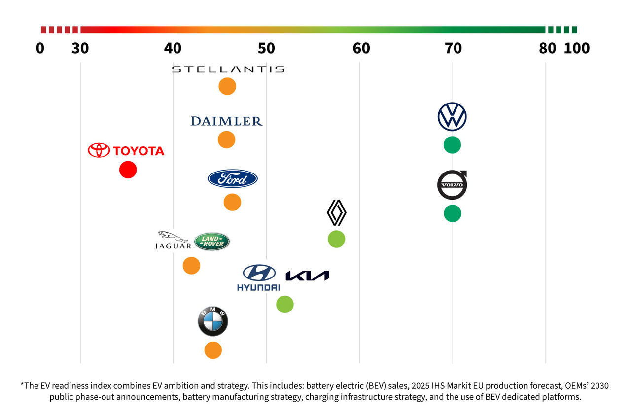Volvo och Volkswagen bäst på elektrifiering
