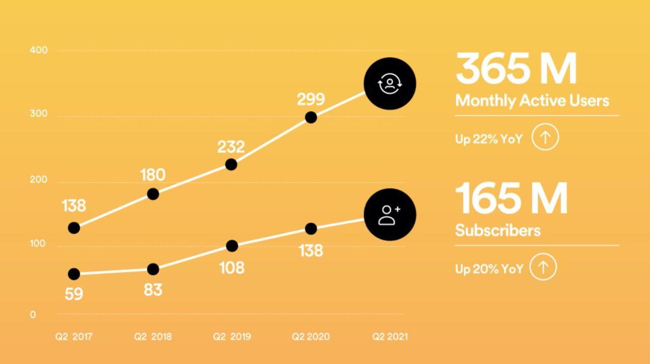 Spotify har nu 365 miljoner användare
