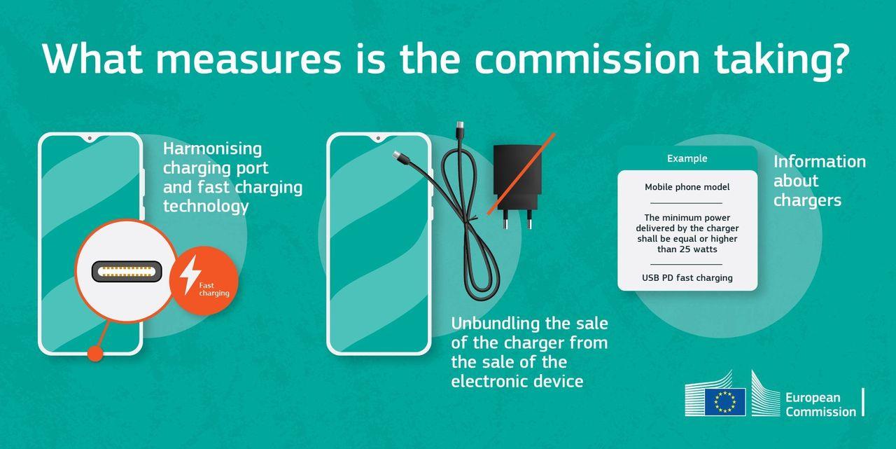 EU vill se USB-C på alla enheter